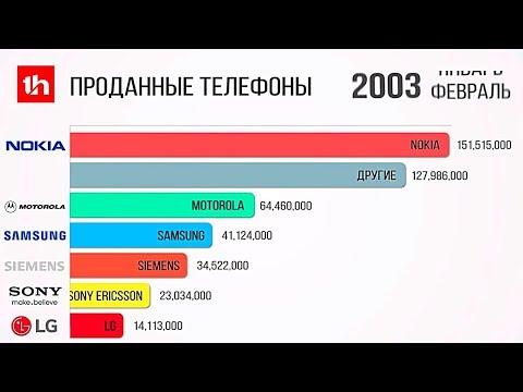 Самые Популярные Бренды Мобильных Телефонов 1992 2020