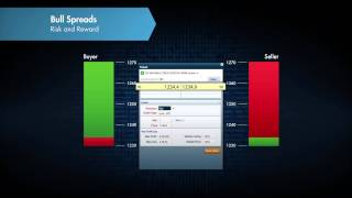 Watch Video: Nadex Call Spreads Risk Reward