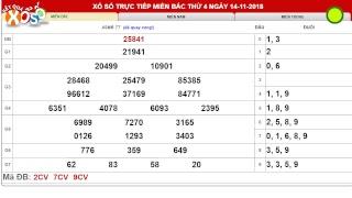 Kết quả xổ số Miền Bắc trực tiếp ngày 14/11/2018. XSMB Bắc Ninh