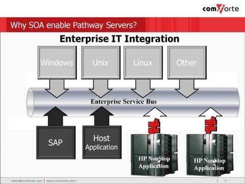 "cF webinar SOA Enabling HP NonStop Pathway Servers ""To SOAP or not to SOAP?"""