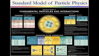 Beyond the Standard Model of Particle Physics