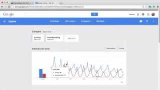 Downloading Data from Google Trends And Analyzing It With R