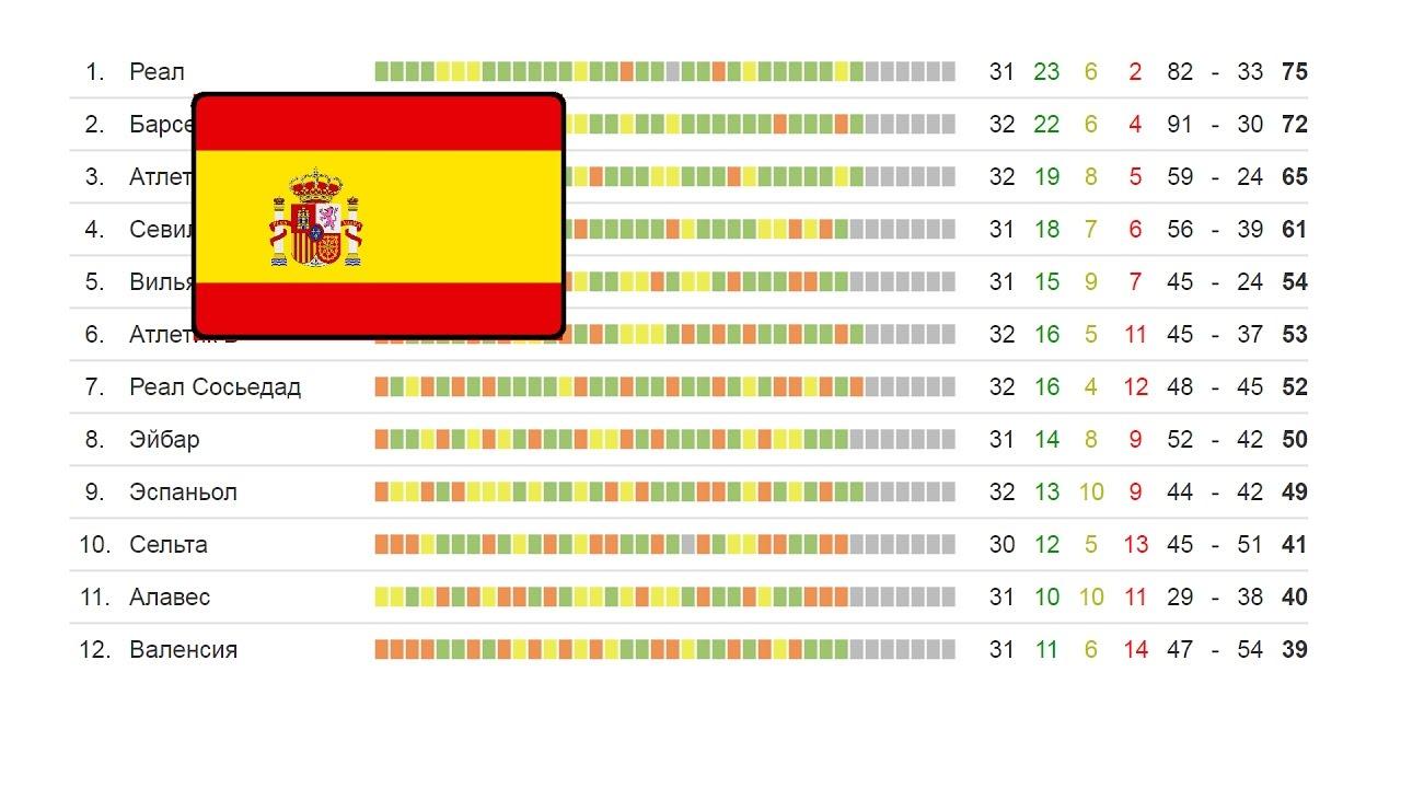 Турнирная таблица футбол чемпионат испании 2 й дивизион