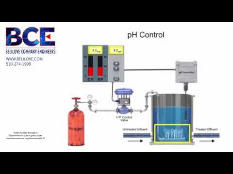 Basics of pH Measurement in Industrial Control