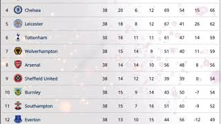 Bảng xếp hạng vòng 38 ngoại hạng anh mới nhất