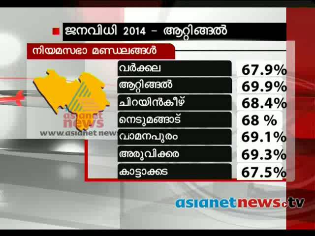 Election 2014: Post poll analysis: Attingal (Lok Sabha constituency)
