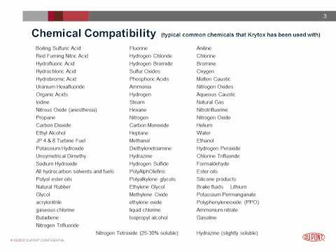 DuPont™ Krytox®  Lubricants - Compatability.wmv
