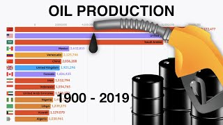 Top 15 countries Oil Production (1900 - 2019)