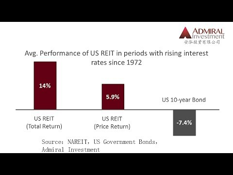 Admiral's REIT Primer (5) -  Are REITs a good investment in an environment of rising interest rates?