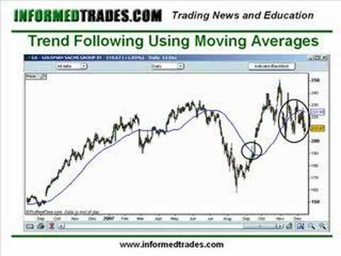 19. How to Trade Moving Averages Like a Pro Part 2