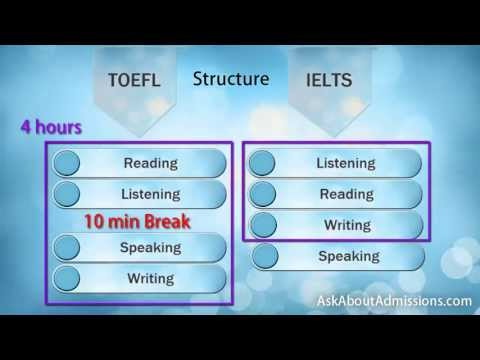 TOEFL - IELTS: Compare TOEFL vs IELTS and take the right one.