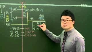 EBS (사회탐구)한국사-예송논쟁이란?