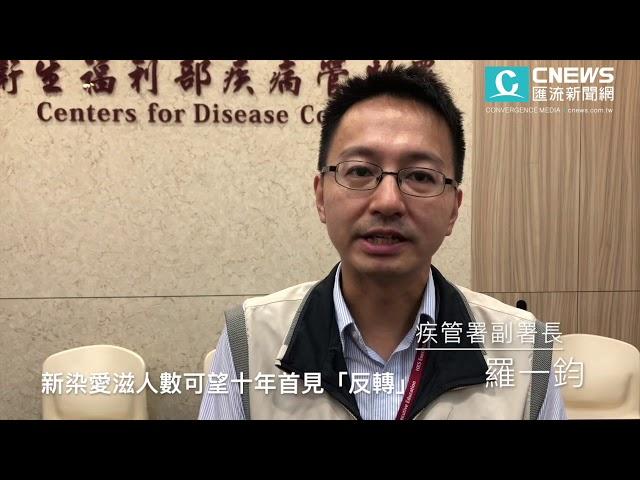 【有影】台灣新染愛滋人數 今年有望十年首見「反轉」下降