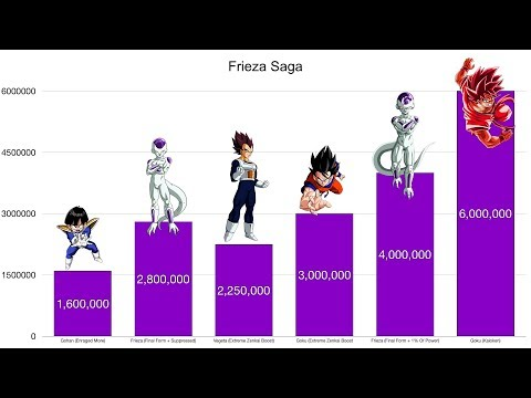 dragon ball z frieza saga power levels www
