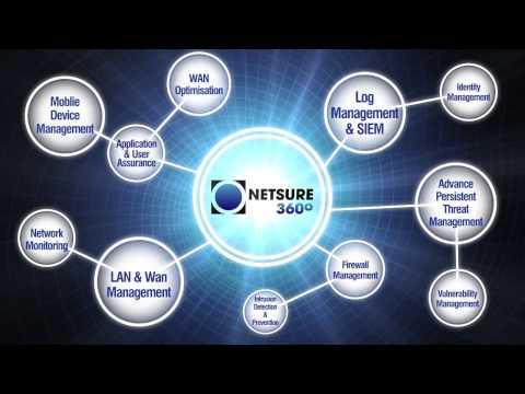 ITC NetSure360° Video