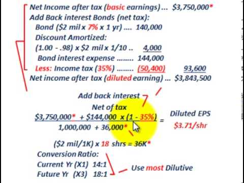 bond interest expense