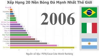 20 Nền Bóng Đá Mạnh Nhất Thế Giới (1993-2019) | Msc Loc