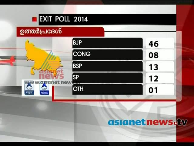 2014 Lok Sabha election: Exit polls point to NDA entry in Delhiകേരളത്തില് യുഡിഎഫിന് മുന്തൂക്കം
