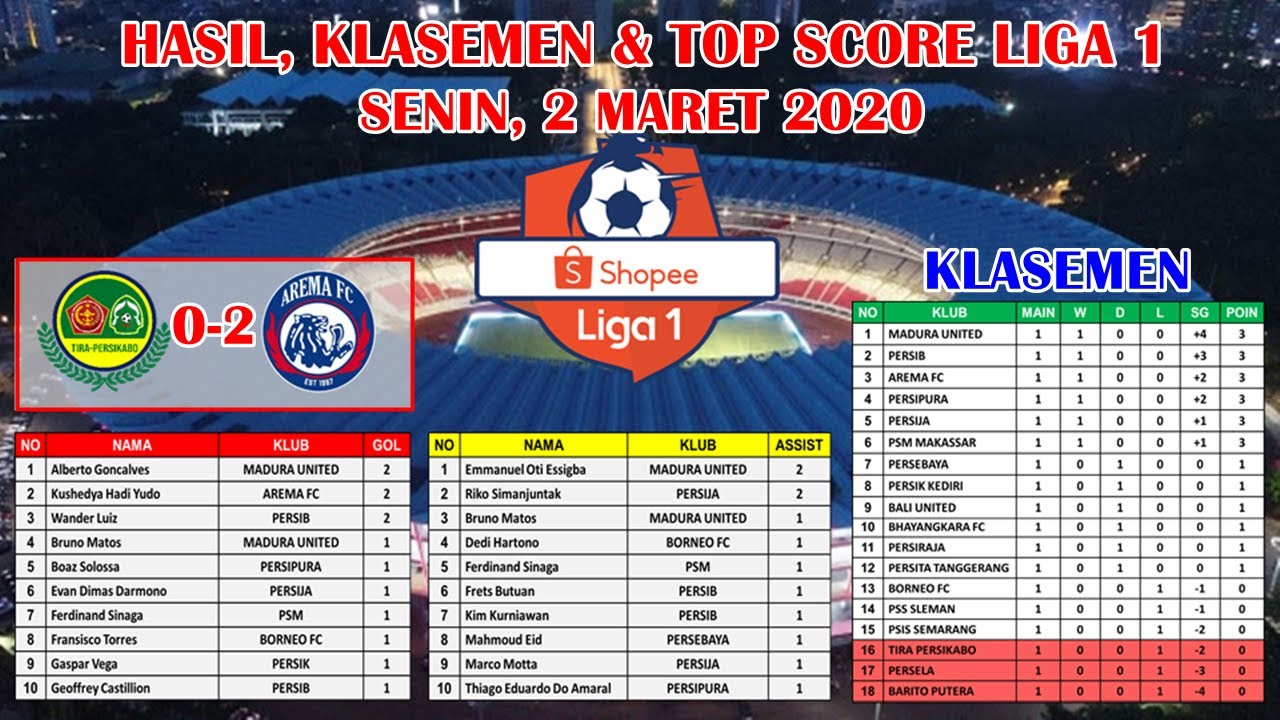 Hasil Liga 1 Indonesia Tadi Malam Hasil Bali United Vs Persita Persib Vs Persela Dan Klasemen Video Sportnk