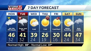 Video: Wintery mix in forecast