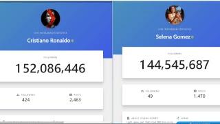LIVE FOLLOWER COUNT | Cristiano Ronaldo VS  Selena Gomez | #1 VS #2 | WHO WILL TAKE LEAD?  |