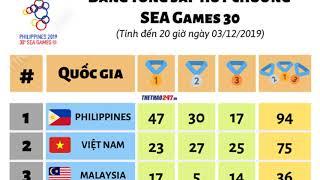 Bảng tổng sắp Huy Chương SEA Games 30 ngày 3/12: Cơn mưa vàng cho Việt Nam