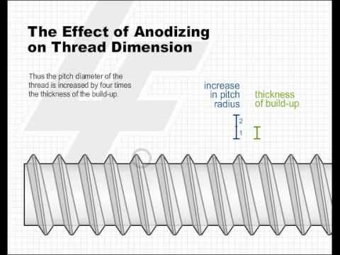 The Effect of Anodizing on Thread Dimension