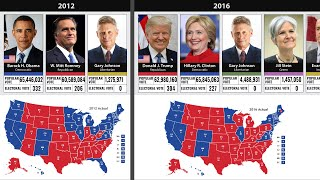 United States Presidential Election Results (1789 to 2020)