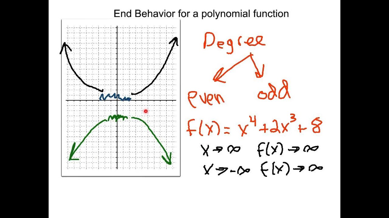 End Behavior Of Polynomial Functions Youtube