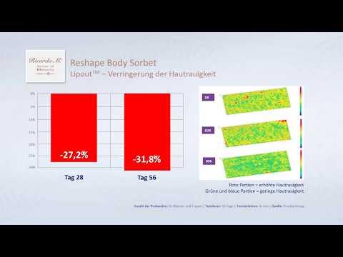 SOB HyaluronXpert Reshape Body Sorbet Hautrauigkeit