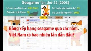 Bảng xếp hạng Seagame qua các năm (Seagame 1 đến Seagame 30)