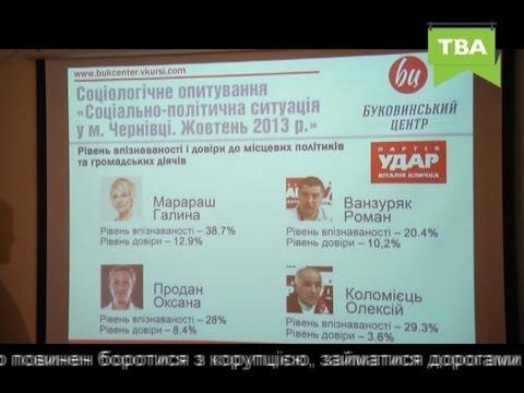 Презентація результатів соціологічного опитування (11.11.2013)