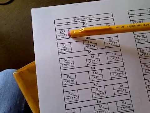 Aprende A Tocar Teclado (Tonos Mayores, Menores, y Escalas)