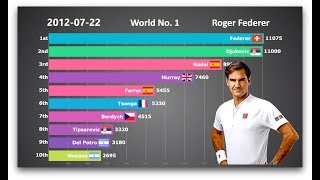 Who is the GOAT? Ranking History of Top 10 Men's Tennis Players