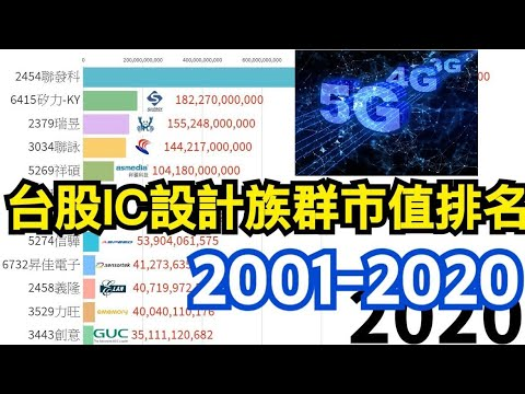 台股2020半導體IC設計族群 TOP10 市值排名  2001-2020 #聯發科#矽力#瑞昱#聯詠