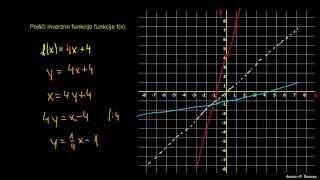 Naloga 2 – inverzna funkcija
