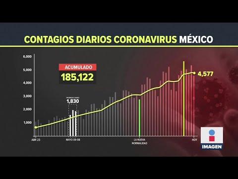 Crece la letalidad del Covid en México | Noticias con Ciro Gómez Leyva
