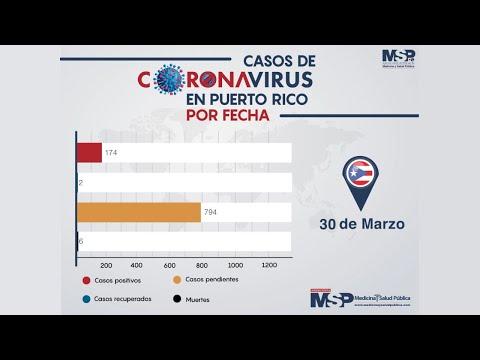 Evolución del COVID-19 en Puerto Rico hasta el 30 de Marzo