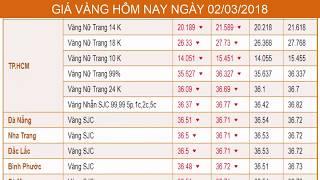 GIÁ VÀNG HÔM NAY NGÀY 02/03/2018 - Vàng SJC  - PNJ - DOJI - Vàng GOLD - vàng thế giới -vàng 9999