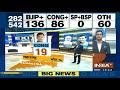 Exit Poll 2019: Maharashtra में BJP और Shivsena की कुल आ सकती हैं 34 सीट  | IndiaTv Exit Polls 2019