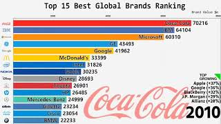 Top 15 BEST global brands ranking for the last 19 years