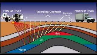 Introduction To Seismic Method - EAGE Ainshams University Student chapter