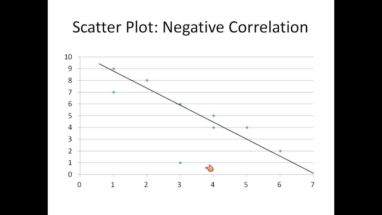 Reading Graphs Bar Line Scatter Plot Circle