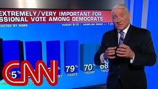 CNN poll: Democratic advantage is growing