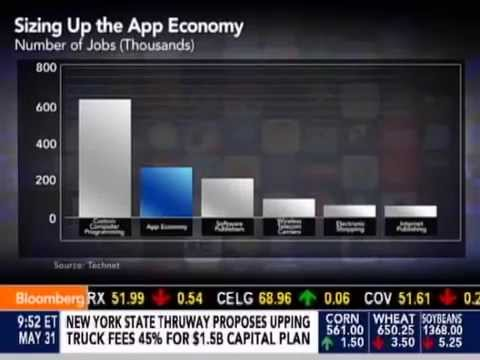 Bloomberg TV Interview with App Partner Development Co-Founders