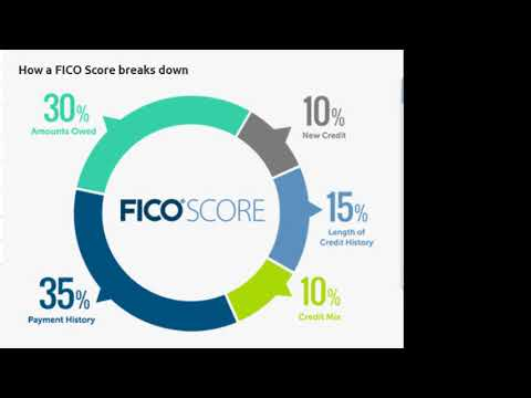 FICO Secret Sauce Revealed by US Credit Czar and FICO GOAT Howe