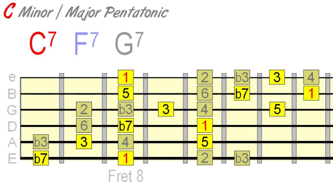 relationship between major minor pentatonic scales