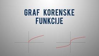 Graf korenske funkcije