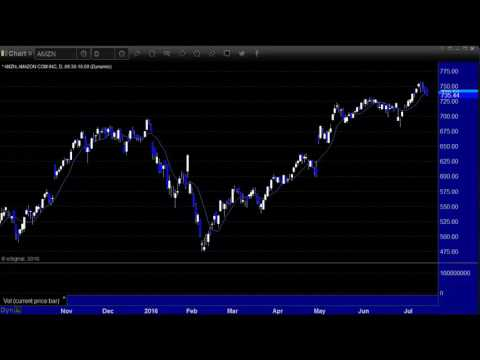 Stocks & Futures Preview week of 7/18/16 By eSignal Partner Tradesight