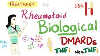 Rheumatoid (Part 14): Management (E): TNF DMARDs